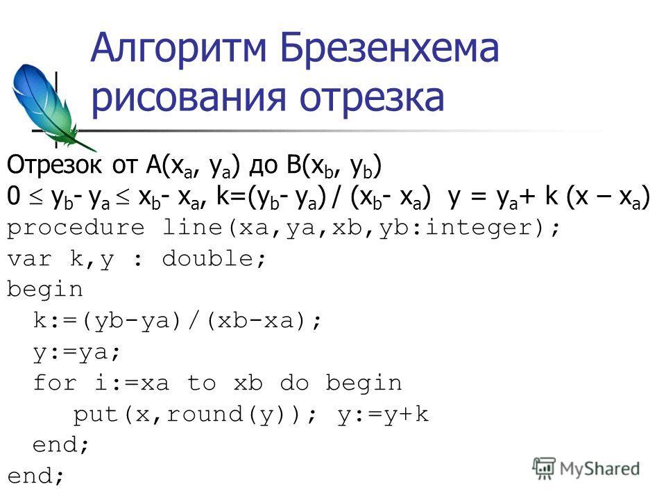 Алгоритм Брезенхема рисования отрезка Отрезок от A(x a, y a ) до B(x b, y b ) 0 y b - y a x b - x a, k=(y b - y a ) / (x b - x a ) y = y a + k (x – x a ) procedure line(xa,ya,xb,yb:integer); var k,y : double; begin k:=(yb-ya)/(xb-xa); y:=ya; for i:=x