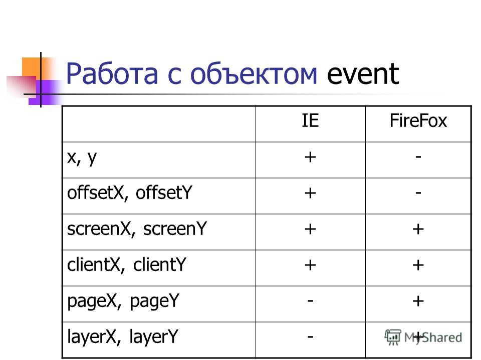 Работа с объектом event IEFireFox x, y+- offsetX, offsetY+- screenX, screenY++ clientX, clientY++ pageX, pageY-+ layerX, layerY-+