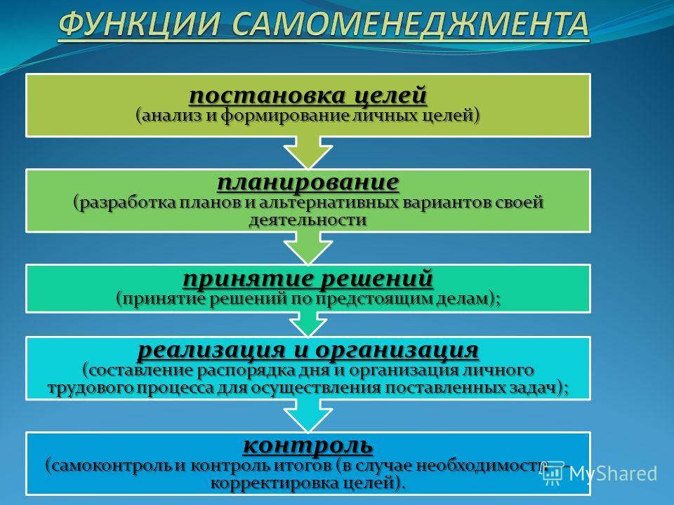 контроль (самоконтроль и контроль итогов (в случае необходимости корректировка целей). реализация и организация (составление распорядка дня и организация личного трудового процесса для осуществления поставленных задач); принятие решений (принятие реш