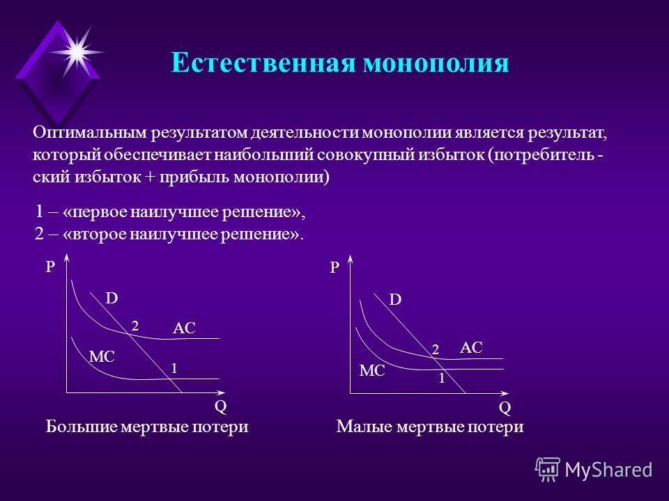 Естественная монополия Оптимальным результатом деятельности монополии является результат, который обеспечивает наибольший совокупный избыток (потребитель - ский избыток + прибыль монополии) D AC MC 2 1 Q P D AC MC 2 1 Q P Большие мертвые потери Малые