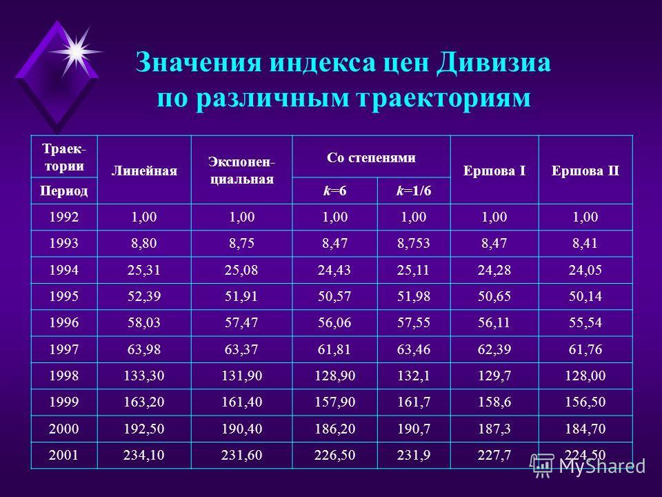 Значения индекса цен Дивизиа по различным траекториям Траек- тории Линейная Экспонен- циальная Со степенями Ершова IЕршова II Периодk=6k=1/6 19921,00 19938,808,758,478,7538,478,41 199425,3125,0824,4325,1124,2824,05 199552,3951,9150,5751,9850,6550,14