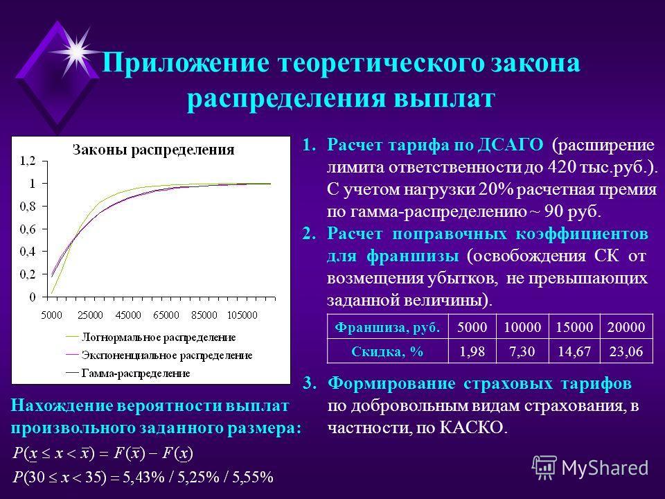 Приложение теоретического закона распределения выплат Нахождение вероятности выплат произвольного заданного размера: 1.Расчет тарифа по ДСАГО (расширение лимита ответственности до 420 тыс.руб.). С учетом нагрузки 20% расчетная премия по гамма-распред