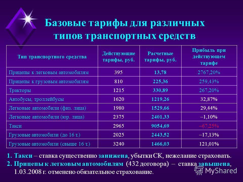 Базовые тарифы для различных типов транспортных средств Тип транспортного средства Действующие тарифы, руб. Расчетные тарифы, руб. Прибыль при действующем тарифе Прицепы к легковым автомобилям39513,782767,20% Прицепы к грузовым автомобилям810225,3625