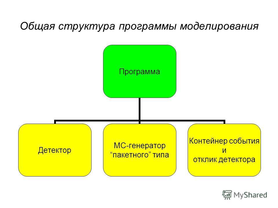 Общая структура программы моделирования Программа Детектор MC-генератор пакетного типа Контейнер события и отклик детектора