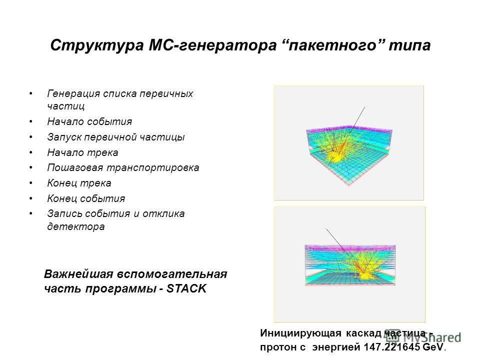 Структура MC-генератора пакетного типа Генерация списка первичных частиц Начало события Запуск первичной частицы Начало трека Пошаговая транспортировка Конец трека Конец события Запись события и отклика детектора Инициирующая каскад частица - протон