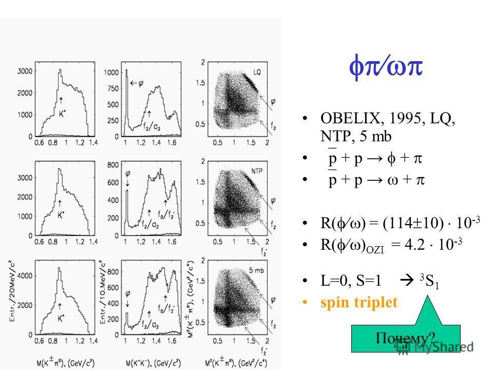 OBELIX, 1995, LQ, NTP, 5 mb p + p + R( ) = (114 10) 10 -3 R( ) OZI = 4.2 10 -3 L=0, S=1 3 S 1 spin triplet Почему?