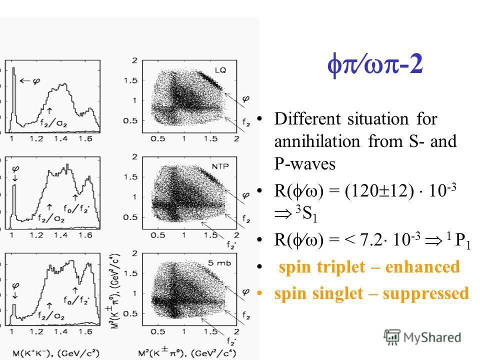 -2 Different situation for annihilation from S- and P-waves R( ) = (120 12) 10 -3 3 S 1 R( ) = < 7.2 10 -3 1 P 1 spin triplet – enhanced spin singlet – suppressed