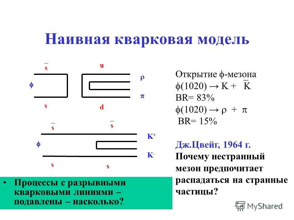 Наивная кварковая модель Процессы с разрывными кварковыми линиями – подавлены – насколько? s s d u s s s s K+K+ K-K- Открытие -мезона (1020) K + K BR= 83% (1020) + BR= 15% Дж.Цвейг, 1964 г. Почему нестранный мезон предпочитает распадаться на странные