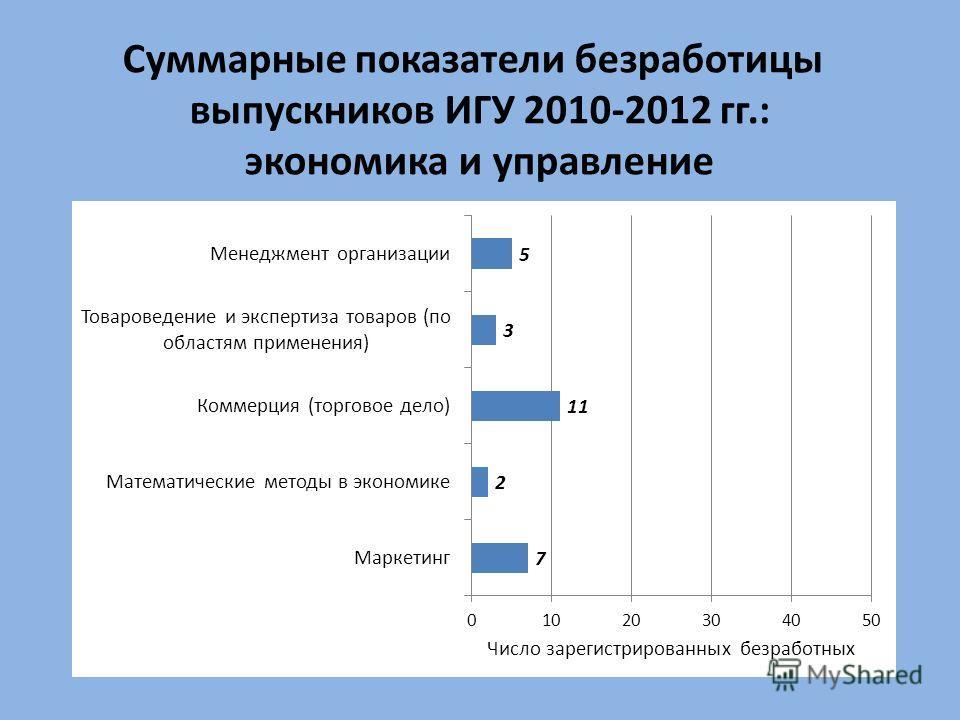 Суммарные показатели безработицы выпускников ИГУ 2010-2012 гг.: экономика и управление