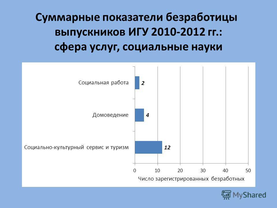 Суммарные показатели безработицы выпускников ИГУ 2010-2012 гг.: сфера услуг, социальные науки