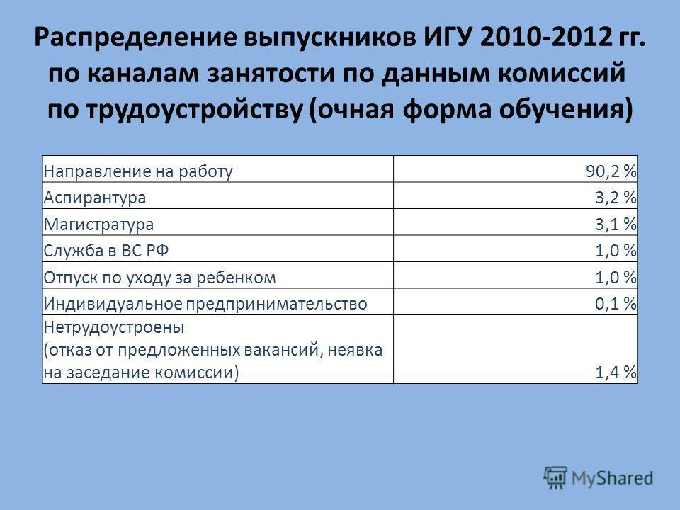 Направление на работу90,2 % Аспирантура3,2 % Магистратура3,1 % Служба в ВС РФ1,0 % Отпуск по уходу за ребенком1,0 % Индивидуальное предпринимательство0,1 % Нетрудоустроены (отказ от предложенных вакансий, неявка на заседание комиссии)1,4 % Распределе
