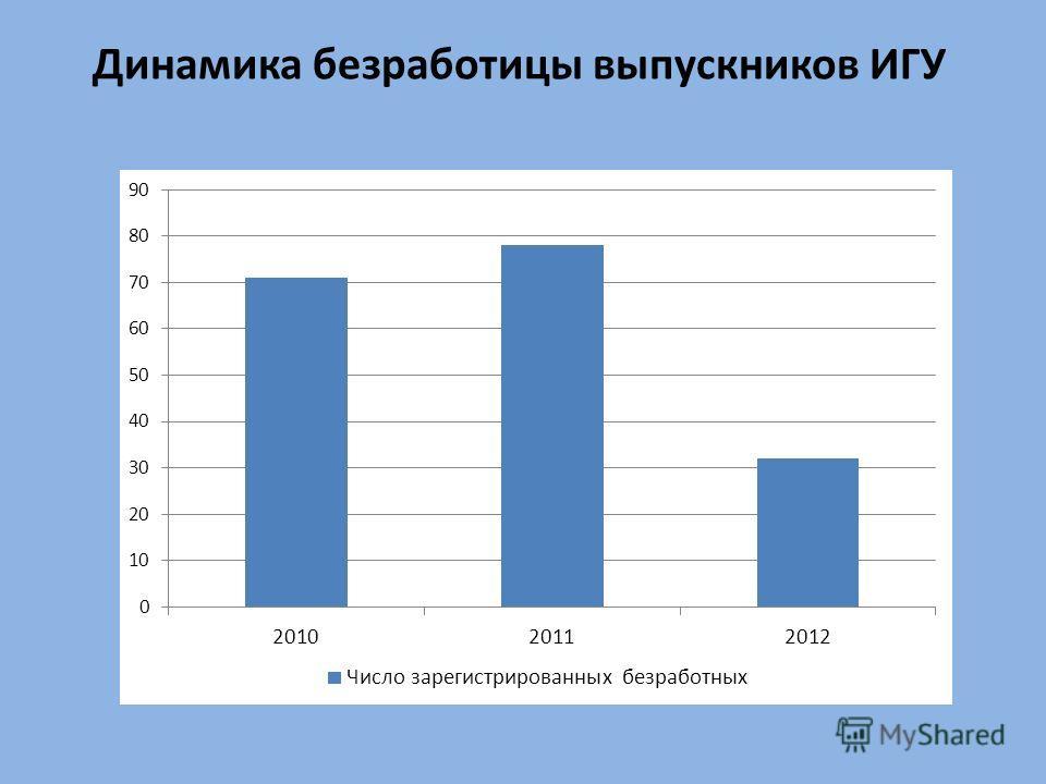Динамика безработицы выпускников ИГУ