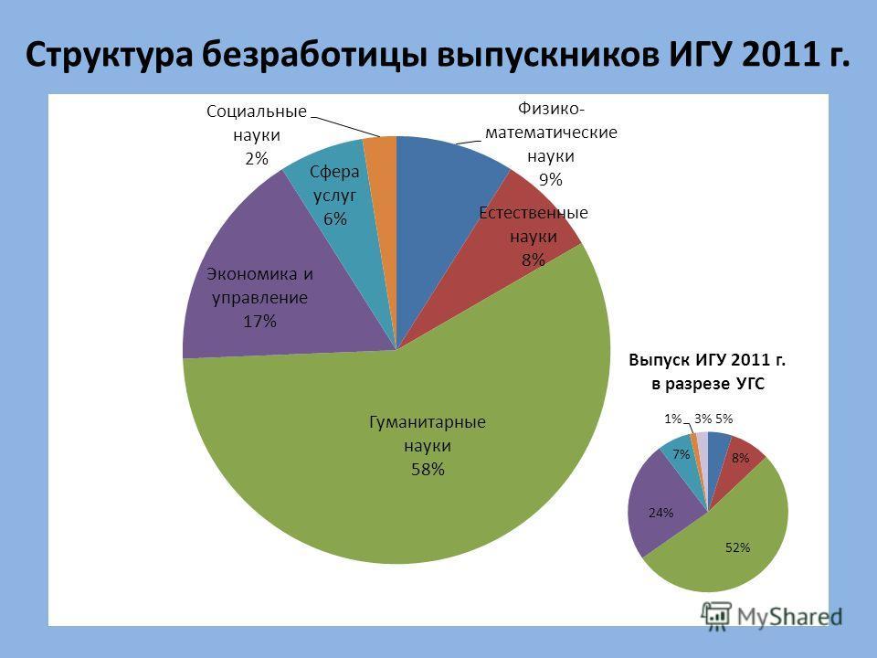 Структура безработицы выпускников ИГУ 2011 г. Выпуск ИГУ 2011 г. в разрезе УГС