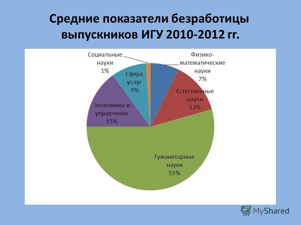 Средние показатели безработицы выпускников ИГУ 2010-2012 гг.