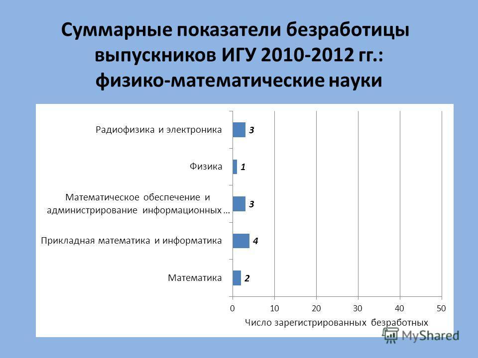 Суммарные показатели безработицы выпускников ИГУ 2010-2012 гг.: физико-математические науки