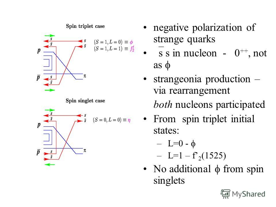 negative polarization of strange quarks s s in nucleon - 0 ++, not as strangeonia production – via rearrangement both nucleons participated From spin triplet initial states: – L=0 - – L=1 – f 2 (1525) No additional from spin singlets
