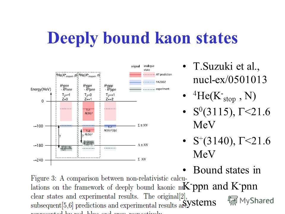 Deeply bound kaon states T.Suzuki et al., nucl-ex/0501013 4 He(K - stop, N) S 0 (3115),