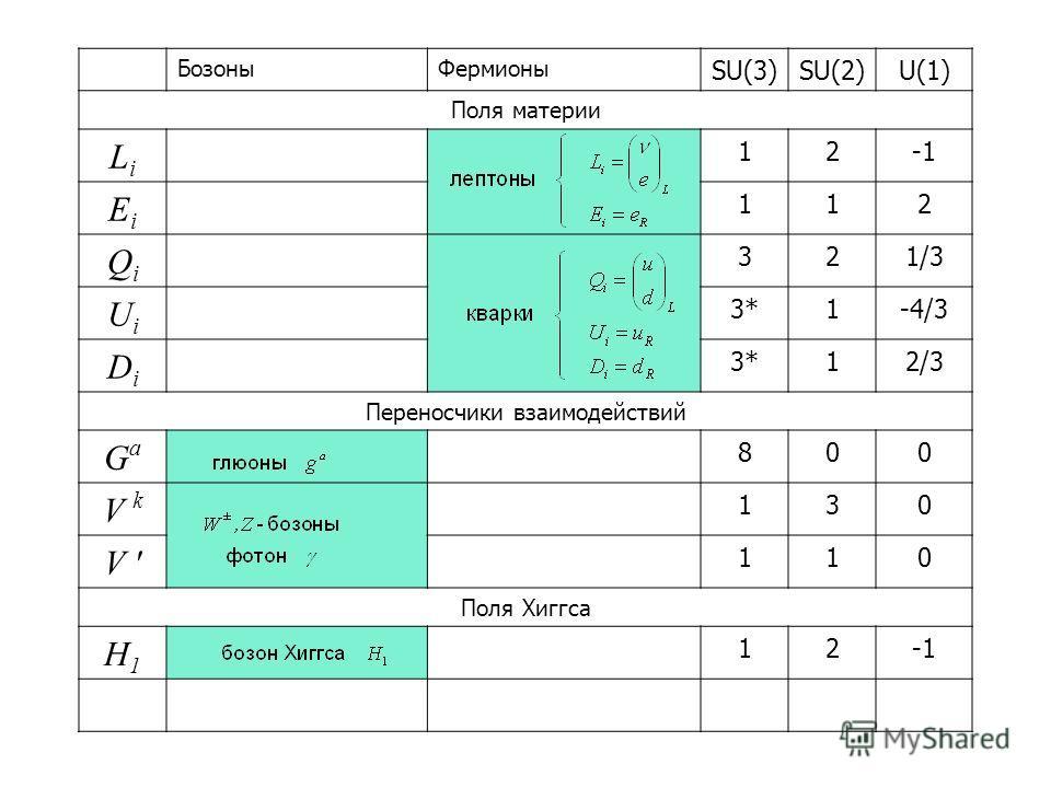 БозоныФермионы SU(3)SU(2)U(1) Поля материи LiLi 12 EiEi 112 QiQi 321/3 UiUi 3*3*1-4/3 DiDi 3*3*12/3 Переносчики взаимодействий GaGa 800 V k 130 V ' 110 Поля Хиггса H1H1 12 H2H2