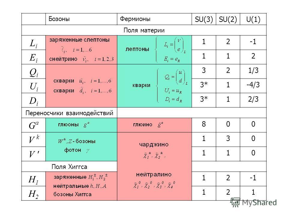 БозоныФермионы SU(3)SU(2)U(1) Поля материи LiLi 12 EiEi 112 QiQi 321/3 UiUi 3*3*1-4/3 DiDi 3*3*12/3 Переносчики взаимодействий GaGa 800 V k 130 V ' 110 Поля Хиггса H1H1 12 H2H2 121