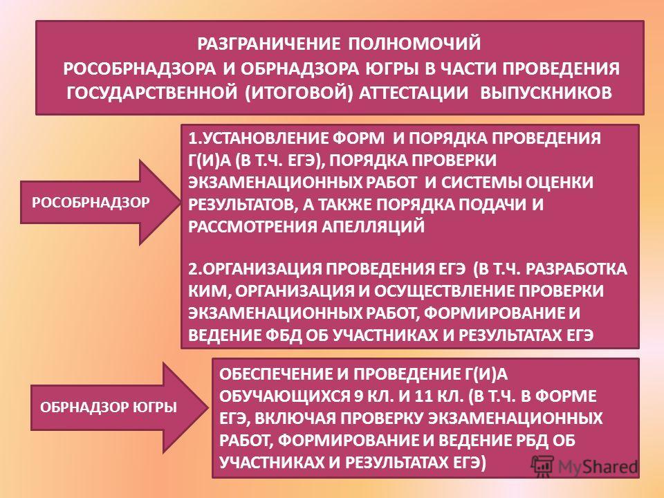 РАЗГРАНИЧЕНИЕ ПОЛНОМОЧИЙ РОСОБРНАДЗОРА И ОБРНАДЗОРА ЮГРЫ В ЧАСТИ ПРОВЕДЕНИЯ ГОСУДАРСТВЕННОЙ (ИТОГОВОЙ) АТТЕСТАЦИИ ВЫПУСКНИКОВ РОСОБРНАДЗОР ОБРНАДЗОР ЮГРЫ 1.УСТАНОВЛЕНИЕ ФОРМ И ПОРЯДКА ПРОВЕДЕНИЯ Г(И)А (В Т.Ч. ЕГЭ), ПОРЯДКА ПРОВЕРКИ ЭКЗАМЕНАЦИОННЫХ РА