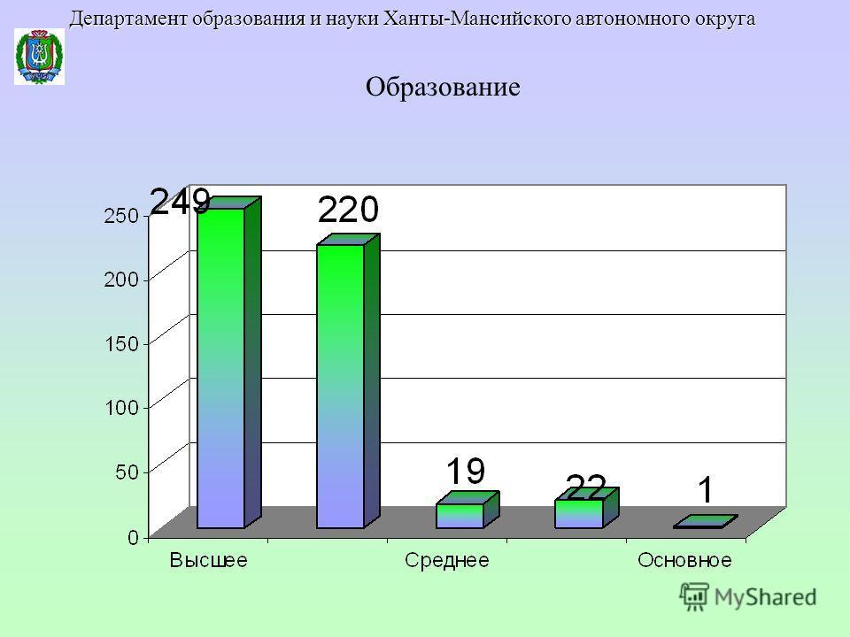 Образование Департамент образования и науки Ханты-Мансийского автономного округа