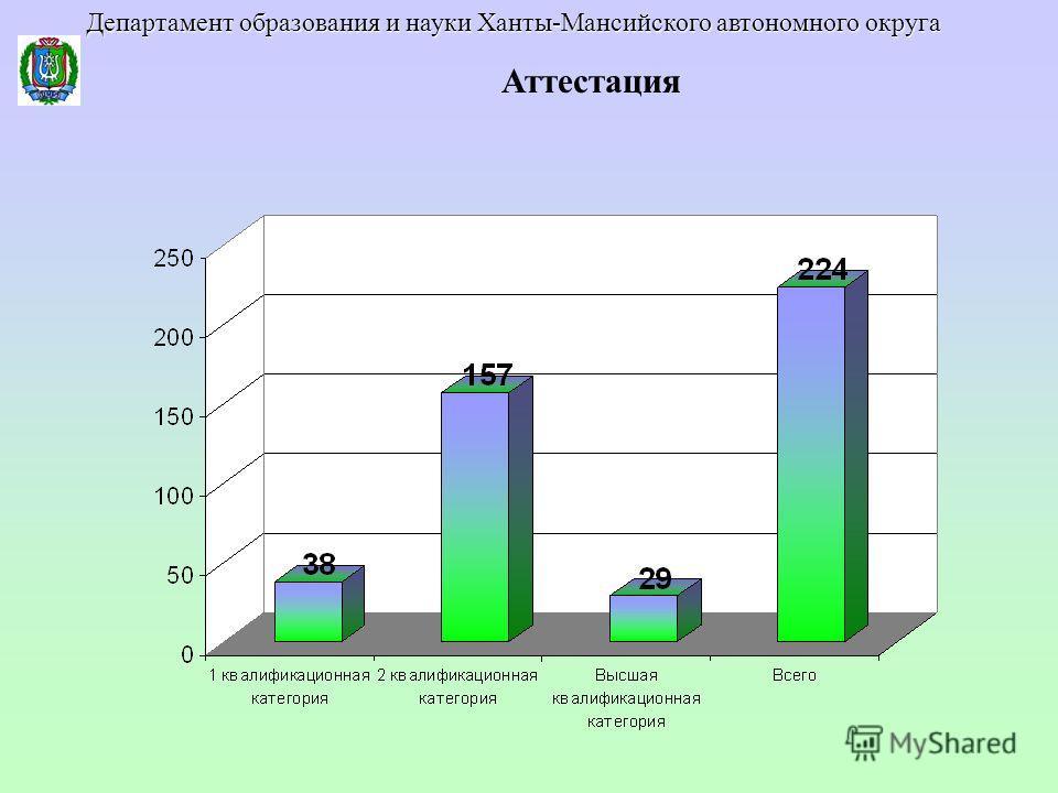 Аттестация Департамент образования и науки Ханты-Мансийского автономного округа