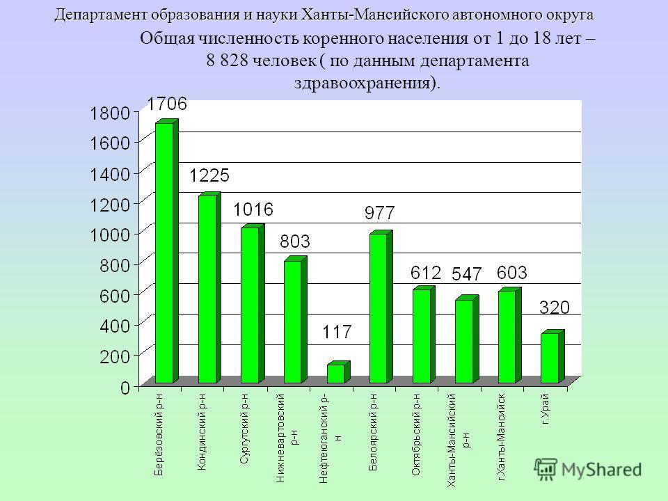 Общая численность коренного населения от 1 до 18 лет – 8 828 человек ( по данным департамента здравоохранения). Департамент образования и науки Ханты-Мансийского автономного округа