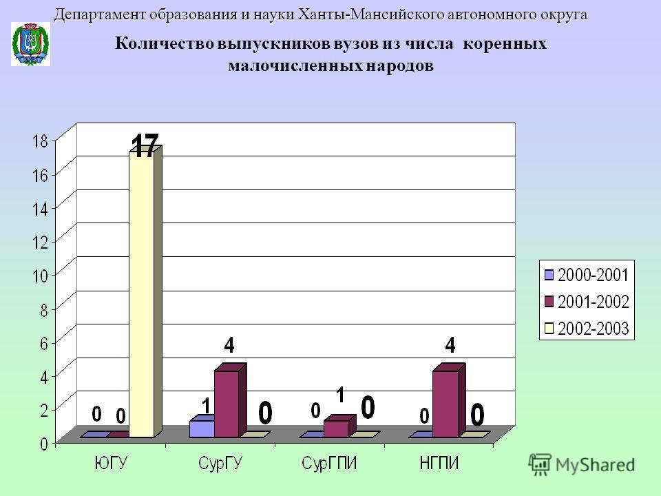 Количество выпускников вузов из числа коренных малочисленных народов Департамент образования и науки Ханты-Мансийского автономного округа