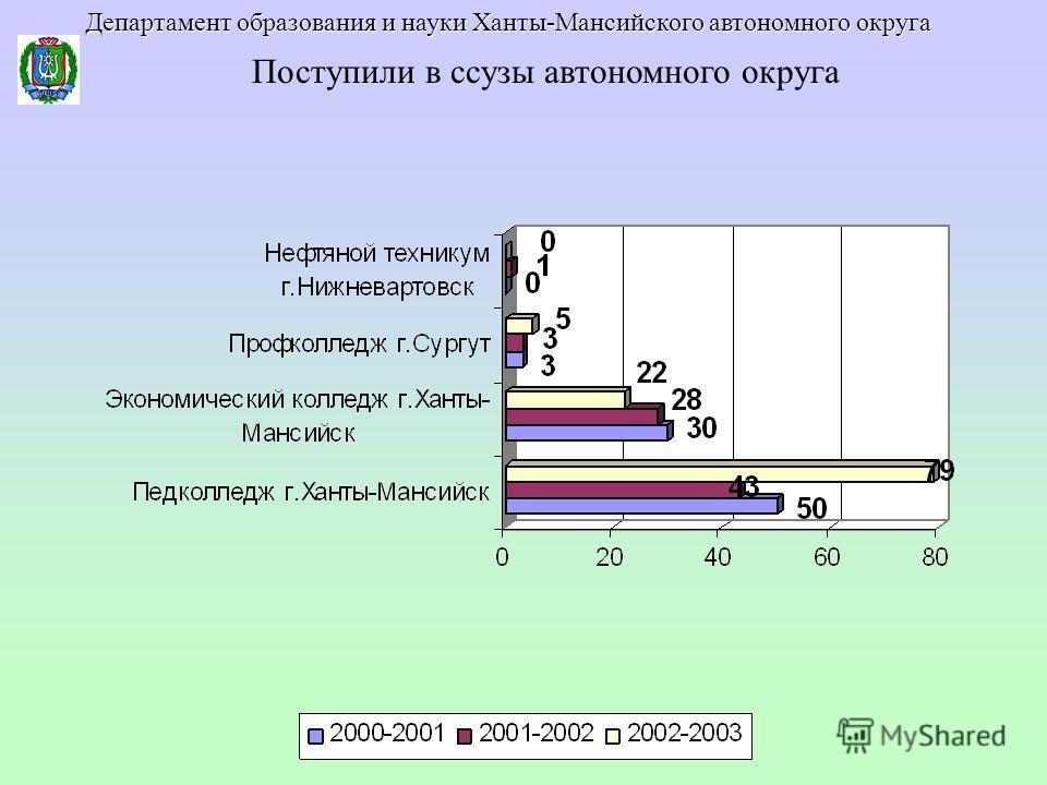 Поступили в ссузы автономного округа Департамент образования и науки Ханты-Мансийского автономного округа