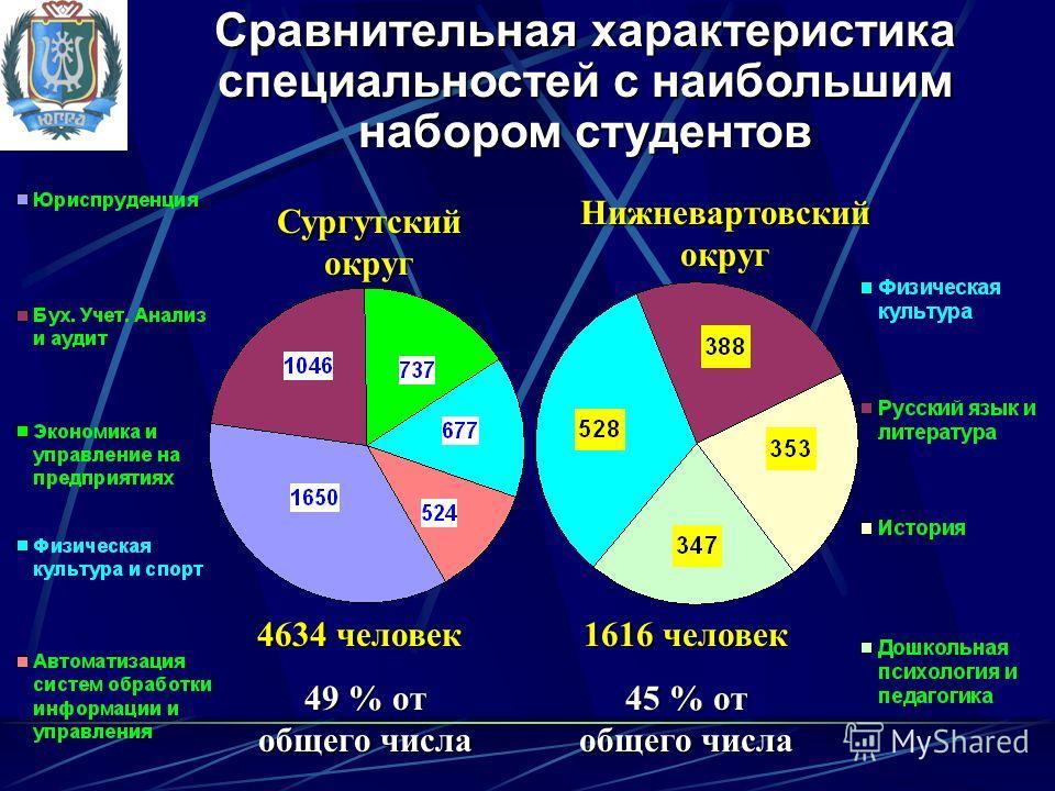 Сургутский округ Нижневартовский округ 4634 человек 49 % от общего числа 1616 человек 45 % от общего числа Сравнительная характеристика специальностей с наибольшим набором студентов