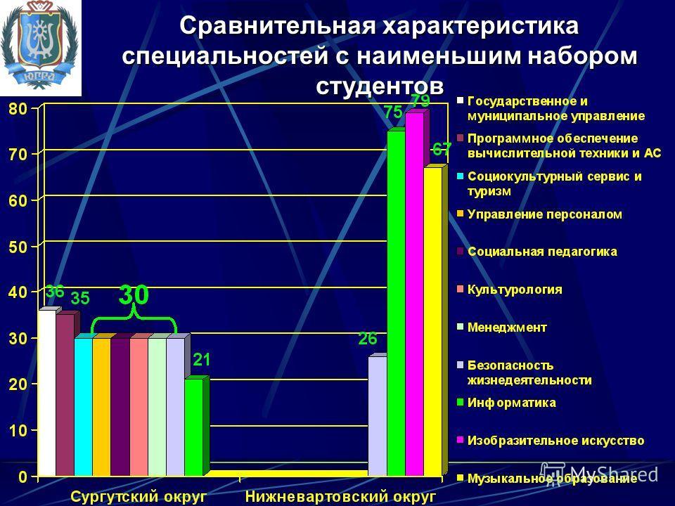 Сравнительная характеристика специальностей с наименьшим набором студентов