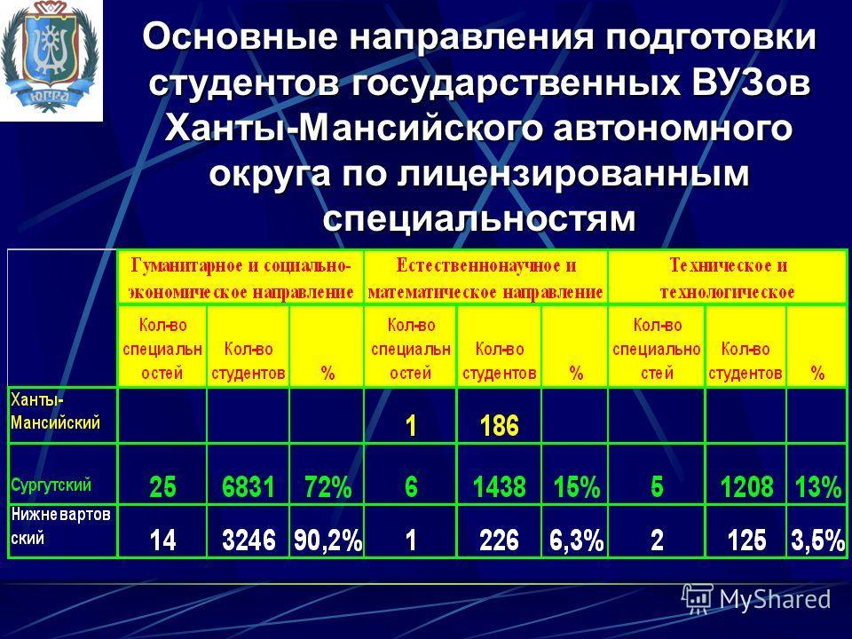 Основные направления подготовки студентов государственных ВУЗов Ханты-Мансийского автономного округа по лицензированным специальностям
