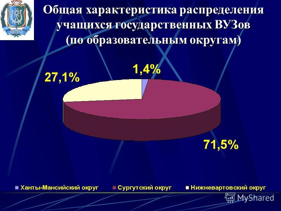 Общая характеристика распределения учащихся государственных ВУЗов (по образовательным округам)