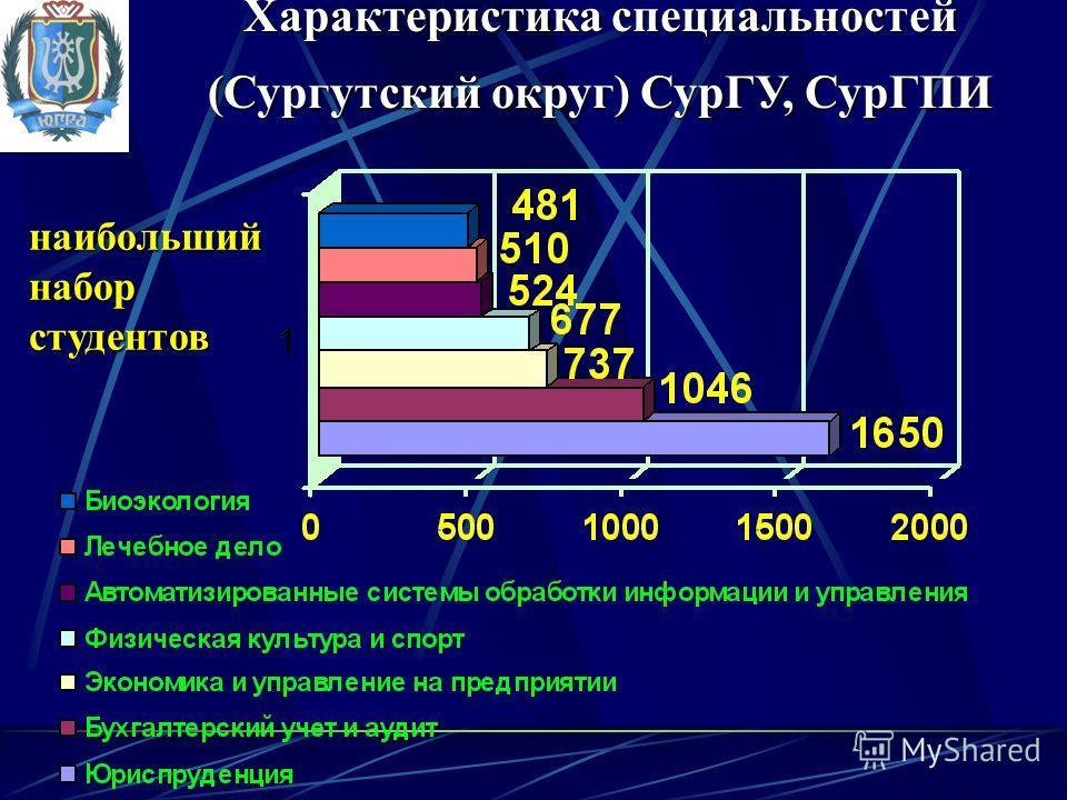 Характеристика специальностей (Сургутский округ) СурГУ, СурГПИ наибольший набор студентов