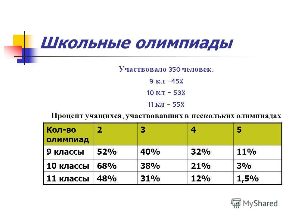 Школьные олимпиады Участвовало 350 человек : 9 кл -45% 10 кл – 53% 11 кл – 55% Процент учащихся, участвовавших в нескольких олимпиадах Кол-во олимпиад 2345 9 классы52%40%32%11% 10 классы68%38%21%3% 11 классы48%31%12%1,5%