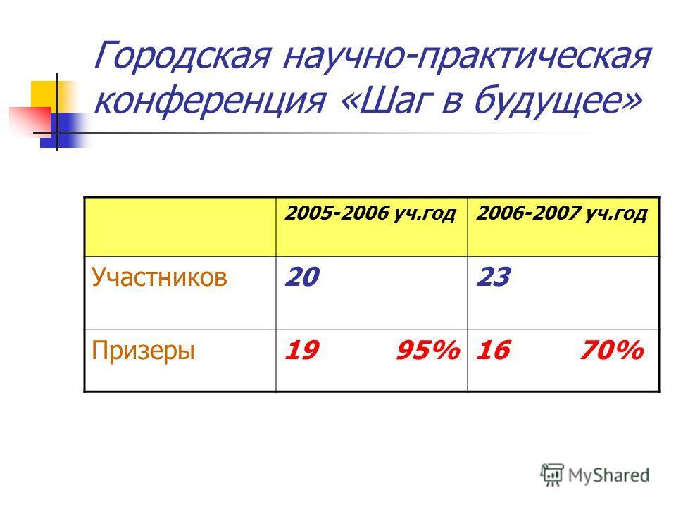 Городская научно-практическая конференция «Шаг в будущее» 2005-2006 уч.год2006-2007 уч.год Участников2023 Призеры19 95%16 70%