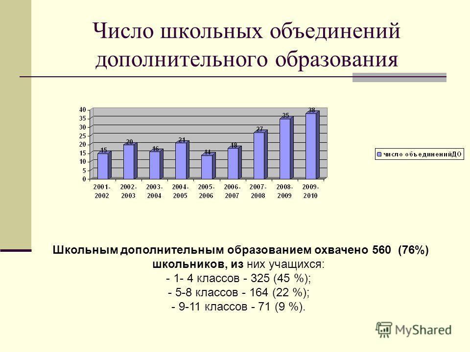 Число школьных объединений дополнительного образования Школьным дополнительным образованием охвачено 560 (76%) школьников, из них учащихся: - 1- 4 классов - 325 (45 %); - 5-8 классов - 164 (22 %); - 9-11 классов - 71 (9 %).