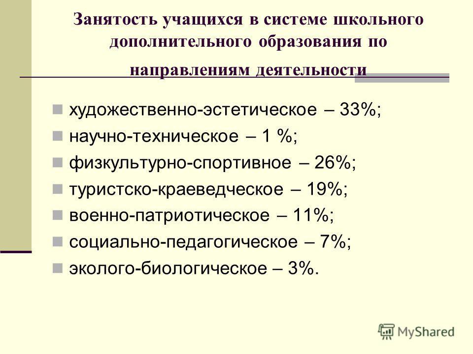 Занятость учащихся в системе школьного дополнительного образования по направлениям деятельности художественно-эстетическое – 33%; научно-техническое – 1 %; физкультурно-спортивное – 26%; туристско-краеведческое – 19%; военно-патриотическое – 11%; соц