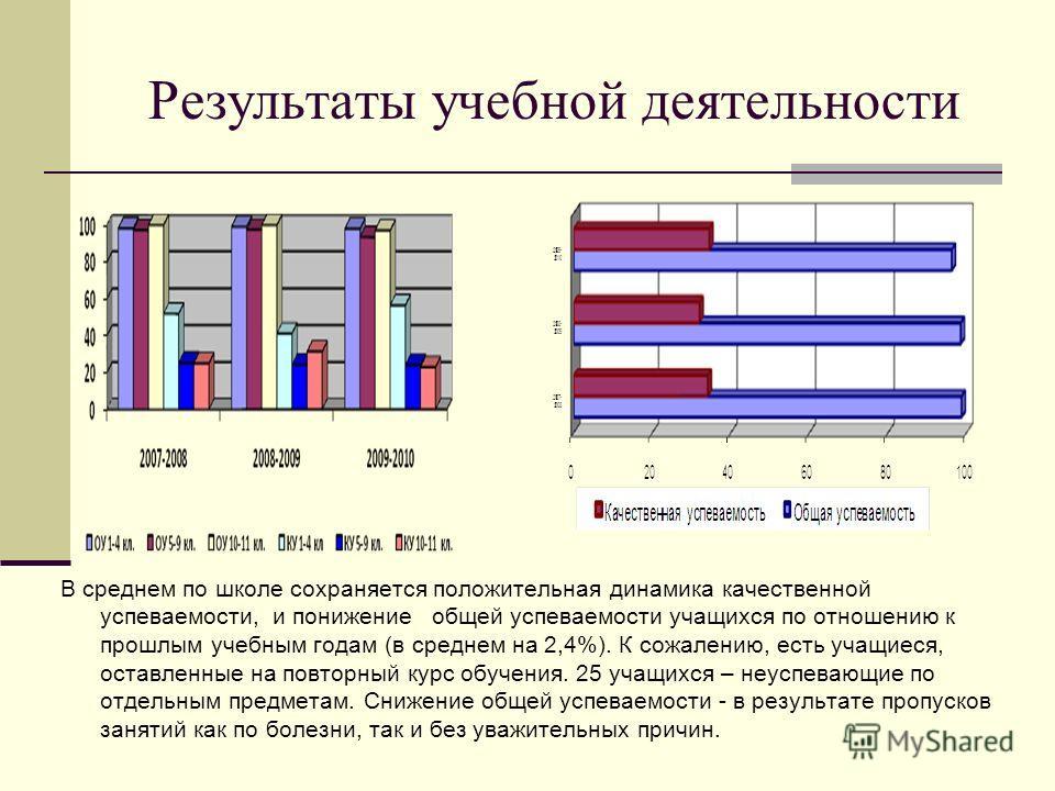 Результаты учебной деятельности В среднем по школе сохраняется положительная динамика качественной успеваемости, и понижение общей успеваемости учащихся по отношению к прошлым учебным годам (в среднем на 2,4%). К сожалению, есть учащиеся, оставленные