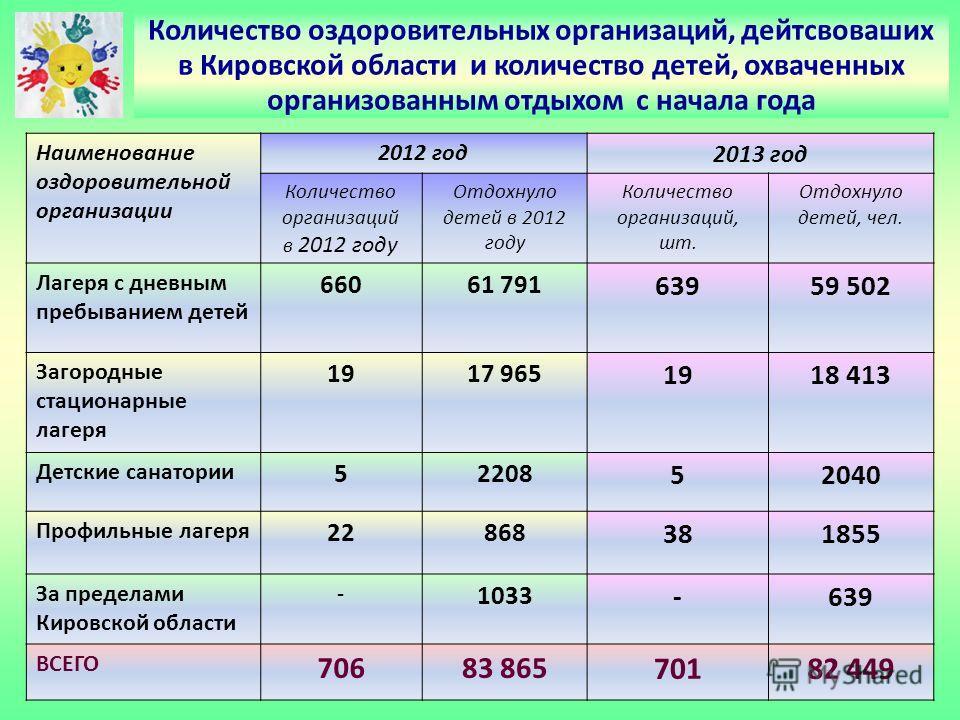 Количество оздоровительных организаций, дейтсвоваших в Кировской области и количество детей, охваченных организованным отдыхом с начала года Наименование оздоровительной организации 2012 год 2013 год Количество организаций в 2012 году Отдохнуло детей
