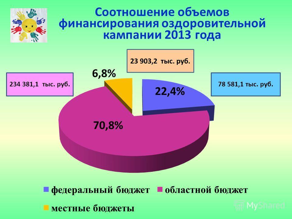 Соотношение объемов финансирования оздоровительной кампании 2013 года 78 581,1 тыс. руб.234 381,1 тыс. руб.