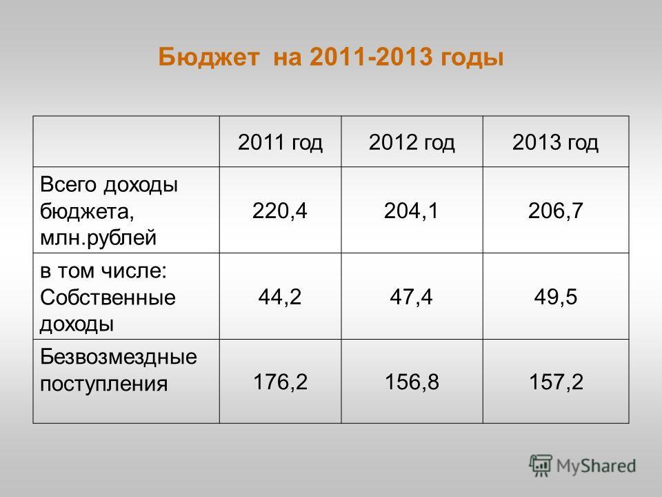 Бюджет на 2011-2013 годы 2011 год2012 год2013 год Всего доходы бюджета, млн.рублей 220,4204,1206,7 в том числе: Собственные доходы 44,247,449,5 Безвозмездные поступления 176,2156,8157,2