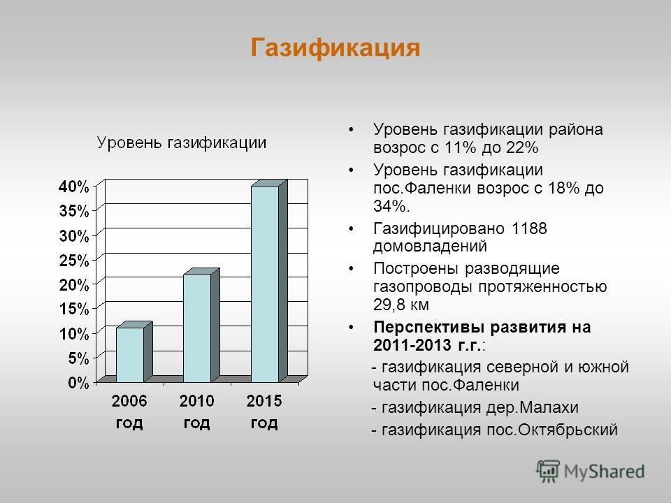 Газификация Уровень газификации района возрос с 11% до 22% Уровень газификации пос.Фаленки возрос с 18% до 34%. Газифицировано 1188 домовладений Построены разводящие газопроводы протяженностью 29,8 км Перспективы развития на 2011-2013 г.г.: - газифик