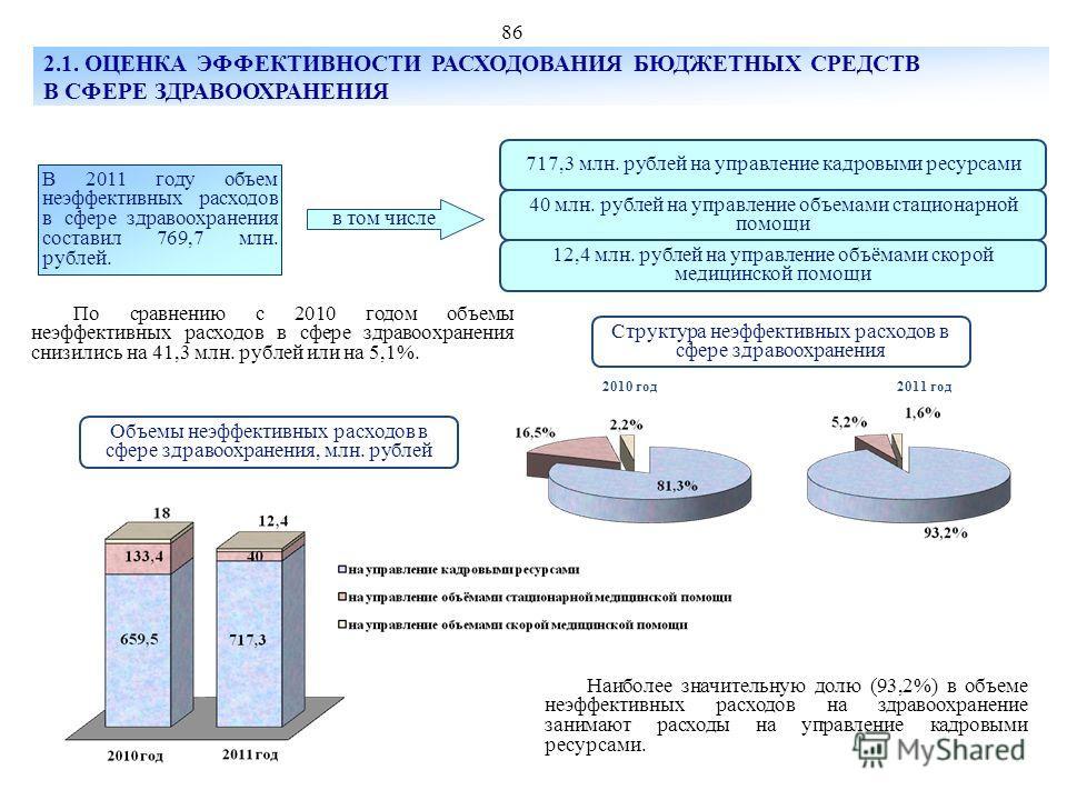 Структура неэффективных расходов в сфере здравоохранения По сравнению с 2010 годом объемы неэффективных расходов в сфере здравоохранения снизились на 41,3 млн. рублей или на 5,1%. В 2011 году объем неэффективных расходов в сфере здравоохранения соста