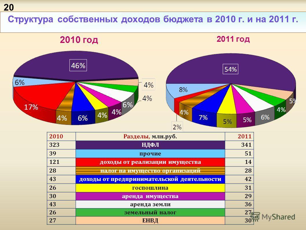 Структура собственных доходов бюджета в 2010 г. и на 2011 г. 2010Разделы, млн.руб.2011 323НДФЛ341 39прочие51 121доходы от реализации имущества14 28налог на имущество организаций28 43доходы от предпринимательской деятельности42 26госпошлина31 30аренда