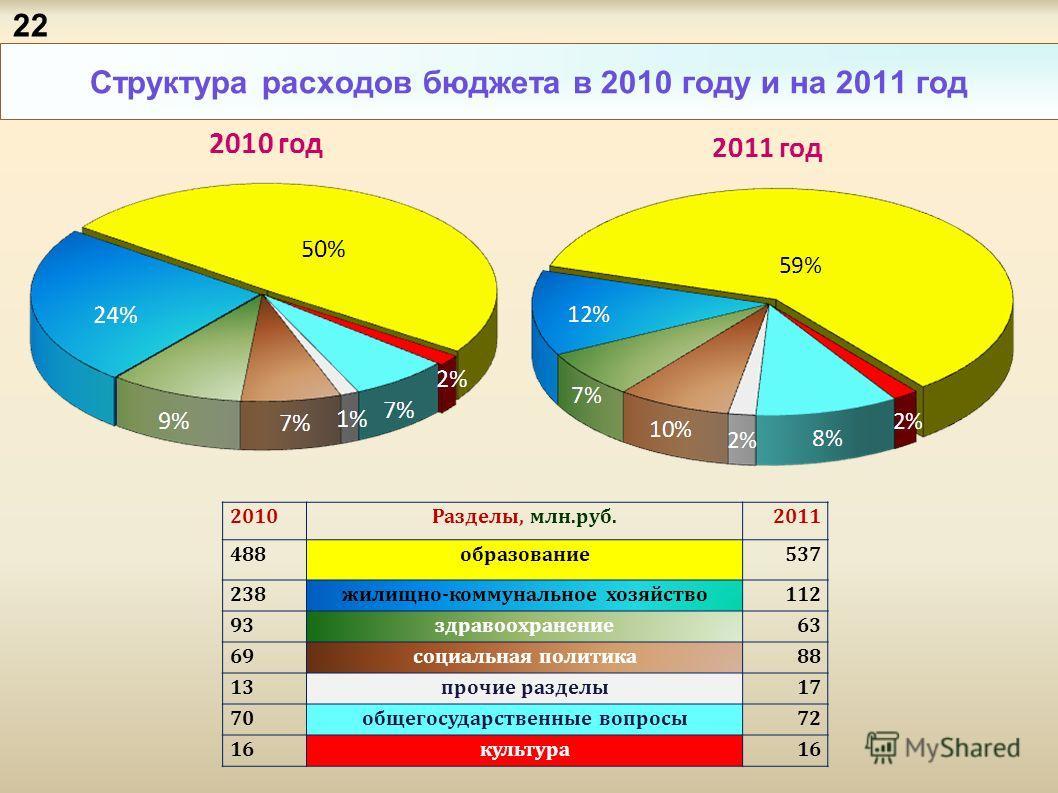 Структура расходов бюджета в 2010 году и на 2011 год 2010Разделы, млн.руб.2011 488образование537 238жилищно-коммунальное хозяйство112 9393здравоохранение63 6969социальная политика88 13прочие разделы17 70общегосударственные вопросы72 16культура16 22