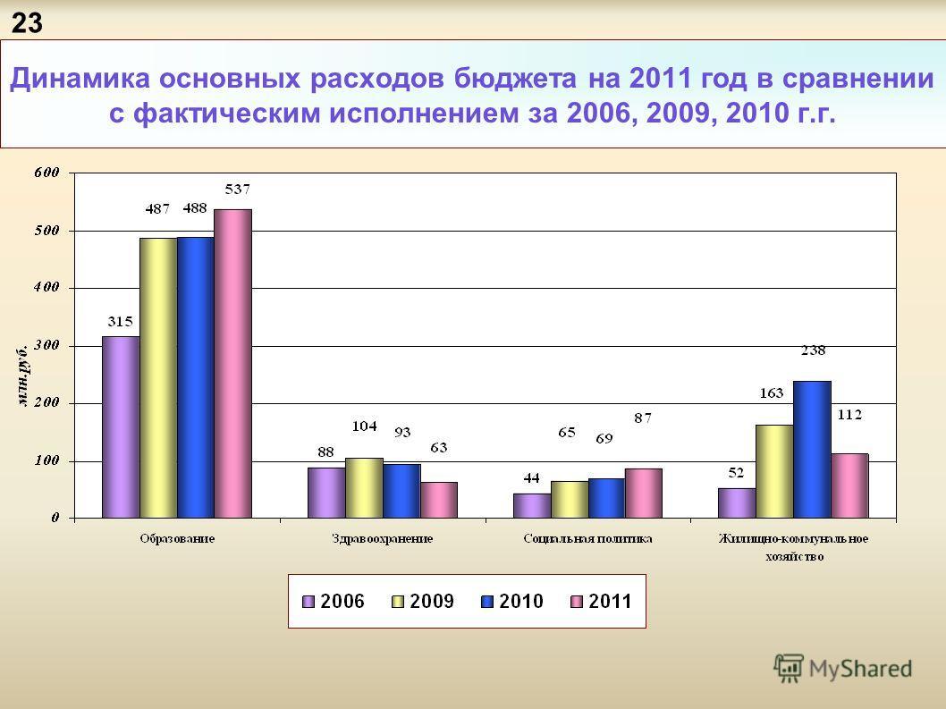Динамика основных расходов бюджета на 2011 год в сравнении с фактическим исполнением за 2006, 2009, 2010 г.г. 23
