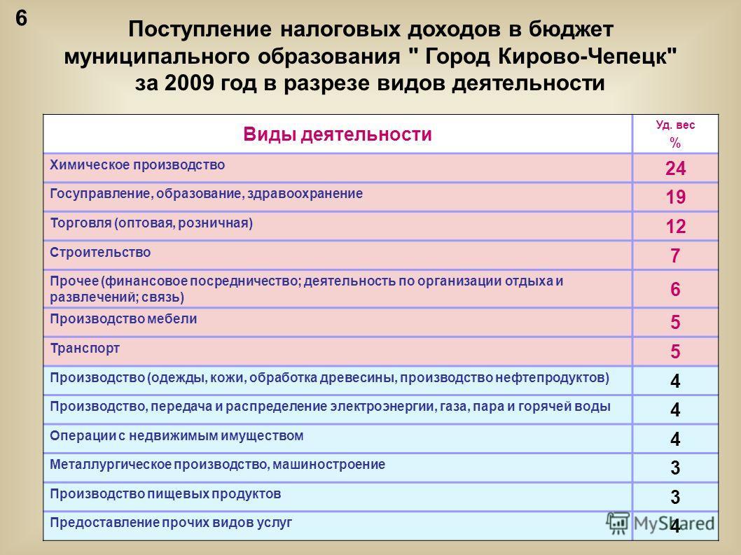 Поступление налоговых доходов в бюджет муниципального образования