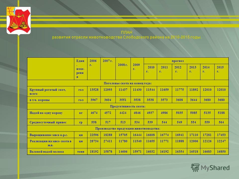 ПЛАН развития отрасли животноводства Слободского района на 2010-2015 годы. Един. изме- рени я 2006 г. 2007 г. 2008 г. 2009 г. прогноз 2010 г. 2011 г. 2012 г. 2013 г. 2014 г. 2015 г. Поголовье скота на конец года: Крупный рогатый скот, всего гол135281