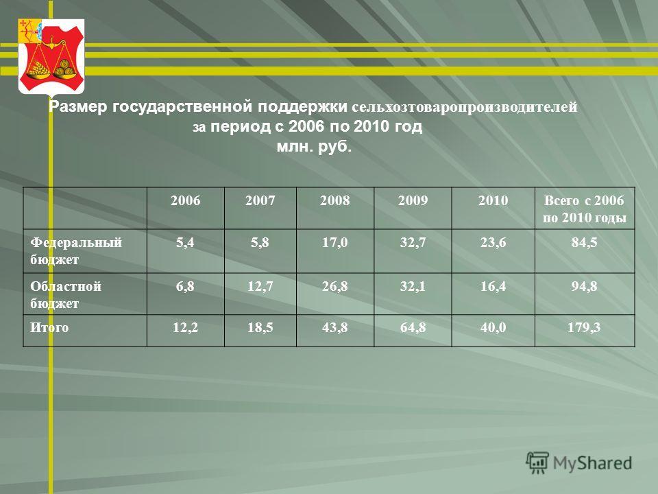 Размер государственной поддержки сельхозтоваропроизводителей за период с 2006 по 2010 год млн. руб. 20062007200820092010Всего с 2006 по 2010 годы Федеральный бюджет 5,45,817,032,723,684,5 Областной бюджет 6,812,726,832,116,494,8 Итого12,218,543,864,8